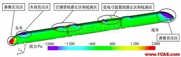 高铁为什么长这样?不是跑得快,而是飞得低【转发】fluent分析案例图片1