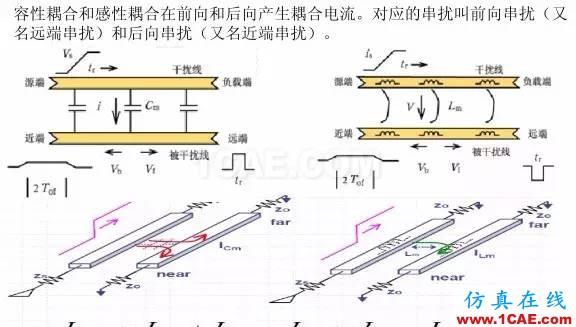 【科普基础】串扰和反射能让信号多不完整?HFSS图片13