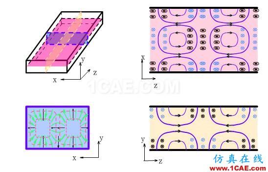 波导中电磁波传输的模式(TE\TM\TEM)理解转载HFSS结果图片15