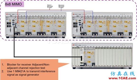 未来无线通信技术及测试方案   与你一同畅享高速无线互联ansys hfss图片5
