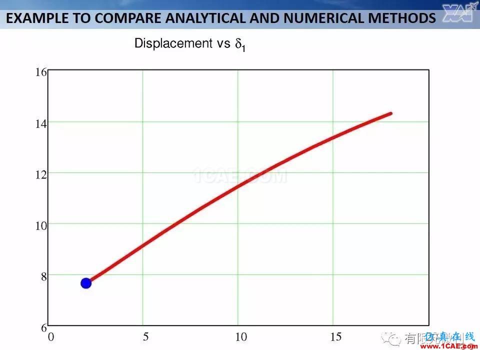 航空结构分析(结构力学)系列---7(有限元分析)ansys workbanch图片22