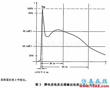 瞬变干扰吸收器件讲解(三)——TVS管与TSS管ansys hfss图片1