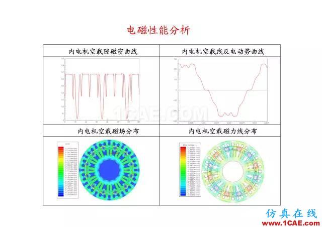【PPT分享】新能源汽车永磁电机是怎样设计的?Maxwell技术图片62