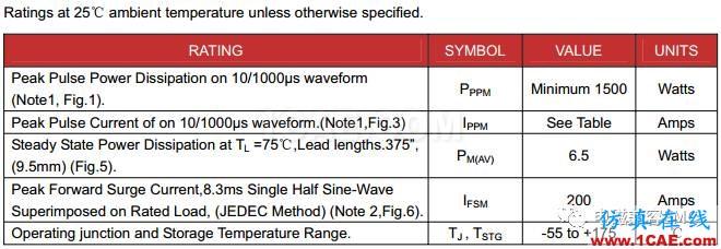 瞬变干扰吸收器件讲解(三)——TVS管与TSS管HFSS分析图片13