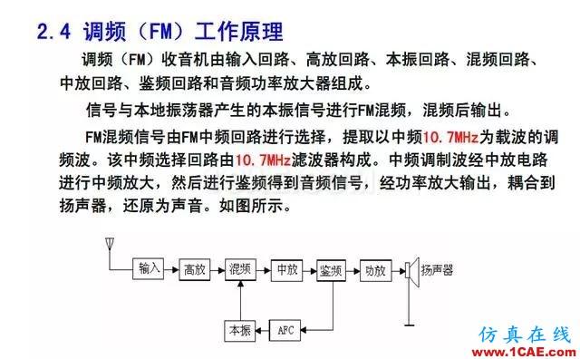 射频电路:发送、接收机结构解析HFSS图片39