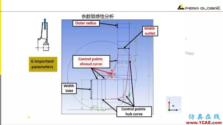 技术分享 | 泵水力设计及优化仿真fluent分析图片30
