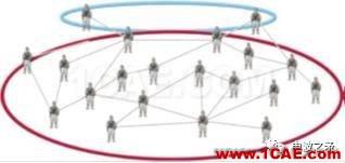 [转载]浅谈自组网技术在国外军事领域的应用HFSS分析图片4