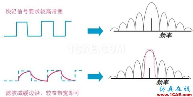 IC好文推荐:信号源是如何工作的?HFSS仿真分析图片39