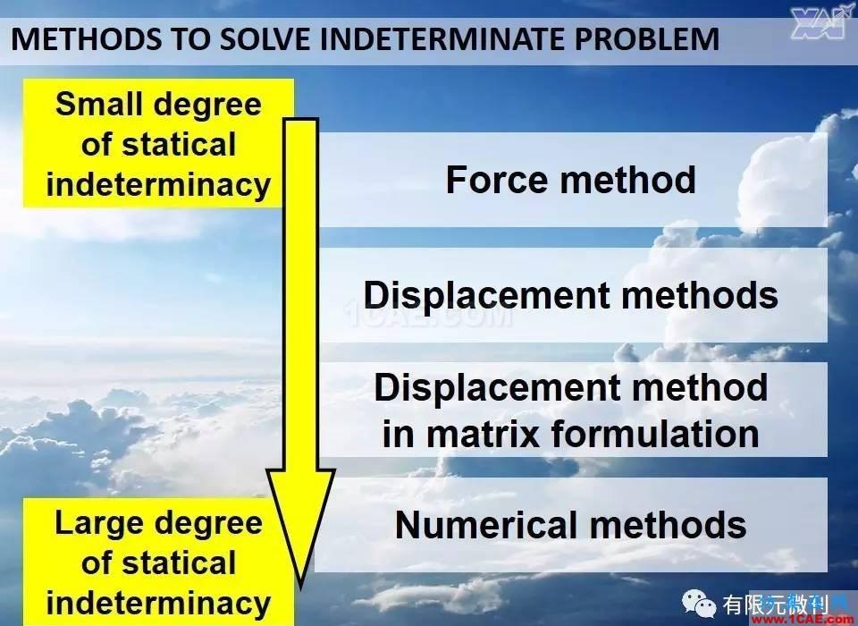 航空结构分析(结构力学)系列---7(有限元分析)ansys结构分析图片29