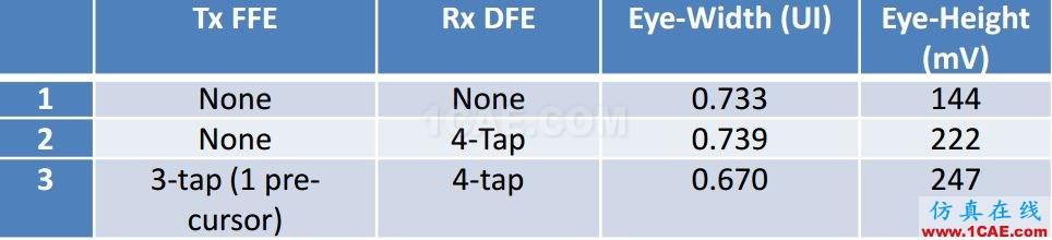 T57 DDR5设计应该怎么做?【转发】HFSS仿真分析图片15