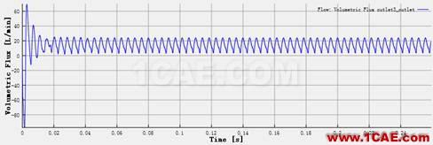 直线式可变排量滑片泵(VDVP)流体分析Pumplinx流体分析图片8