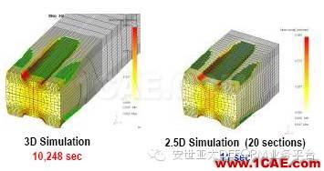 纳尼!?连轧模拟不用2D?不用3D?用2.5D!-雅蠛蝶!Deform培训教程图片3
