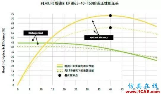 案例分享 | 用流体仿真优化泵的能耗cfx图片3