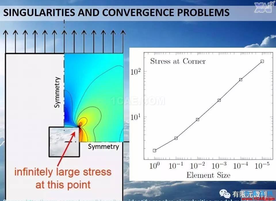 航空结构分析(结构力学)系列---7(有限元分析)ansys培训的效果图片52