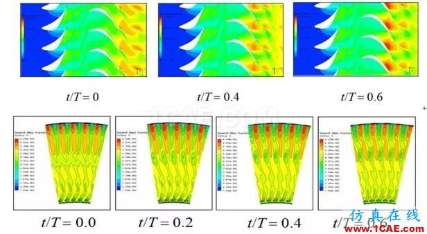 技术分享 | 旋转机械仿真应用概述ansys仿真分析图片5