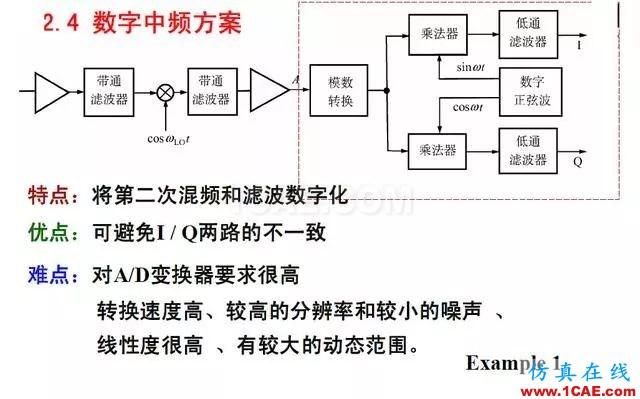 射频电路:发送、接收机结构解析HFSS结果图片20