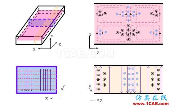 波导中电磁波传输的模式(TE\TM\TEM)理解转载HFSS图片12