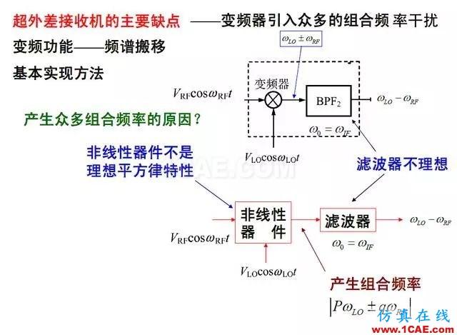 射频电路:发送、接收机结构解析HFSS分析案例图片10