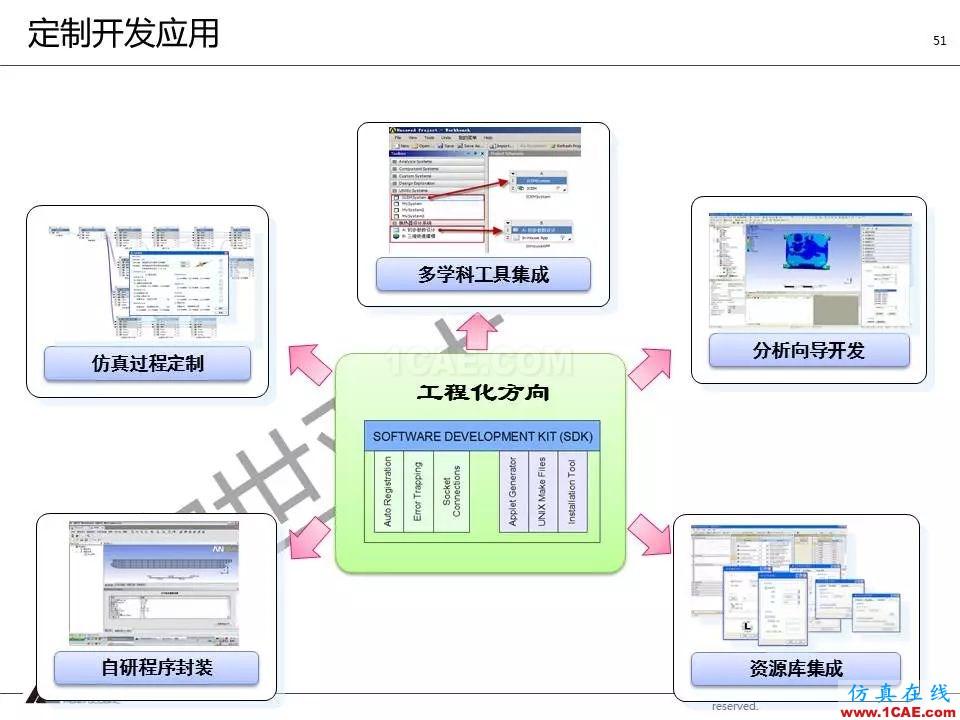 方案   电子设备仿真设计整体解决方案HFSS培训的效果图片50
