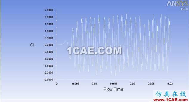 Ansys Fluent 声比拟模型(F-W-H)使用方法介绍fluent分析案例图片4
