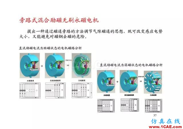 【PPT分享】新能源汽车永磁电机是怎样设计的?Maxwell分析图片36