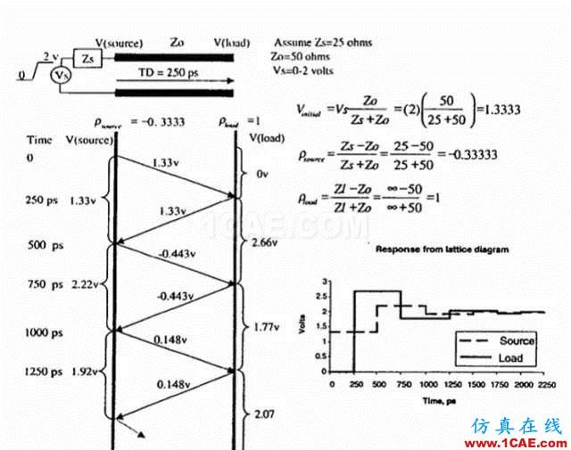 【科普基础】串扰和反射能让信号多不完整?ansys hfss图片6