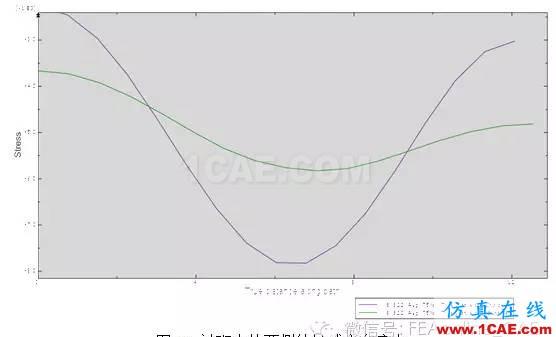 Abaqus软件对隧道开挖过程的模拟abaqus有限元图片14