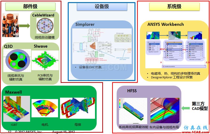专栏 | 电动汽车设计中的CAE仿真技术应用ansys结构分析图片20