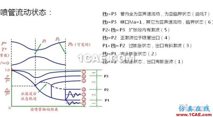 渐缩渐扩管CFD和理论计算对比
