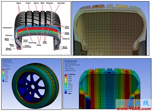 电动汽车设计中的CAE仿真技术应用ansys结果图片52
