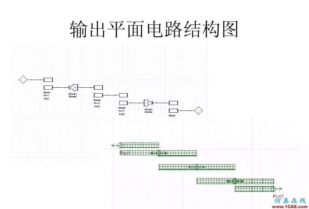 干货!滤波器设计实例讲解(PPT)HFSS培训课程图片11