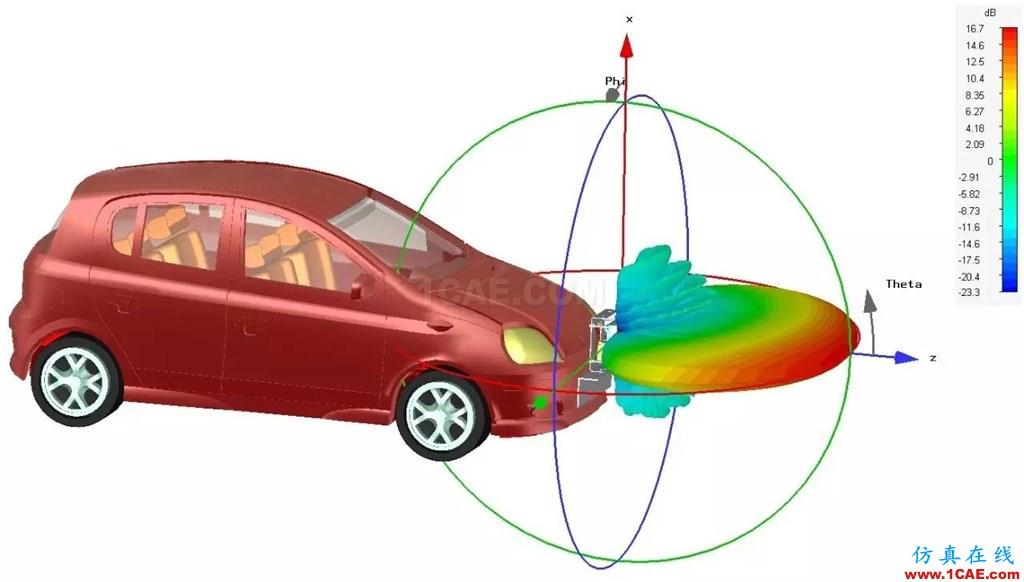 车载毫米波雷达技术之EMC仿真技术HFSS分析案例图片5