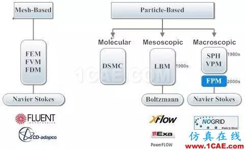 无网格计算流体力学软件NoGrid Points介绍fluent流体分析图片5