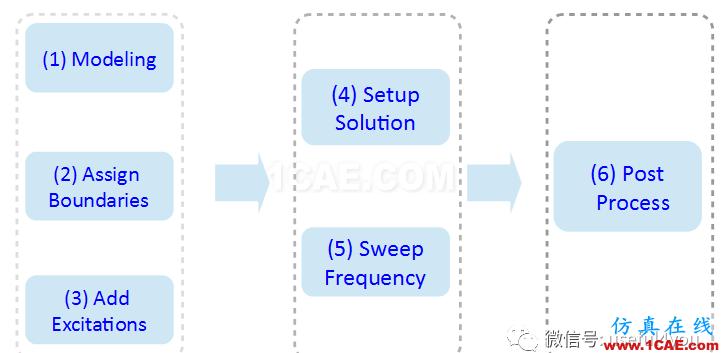 【原创教程】HFSS频域电磁仿真快速入门(附307M学习资料)HFSS图片7