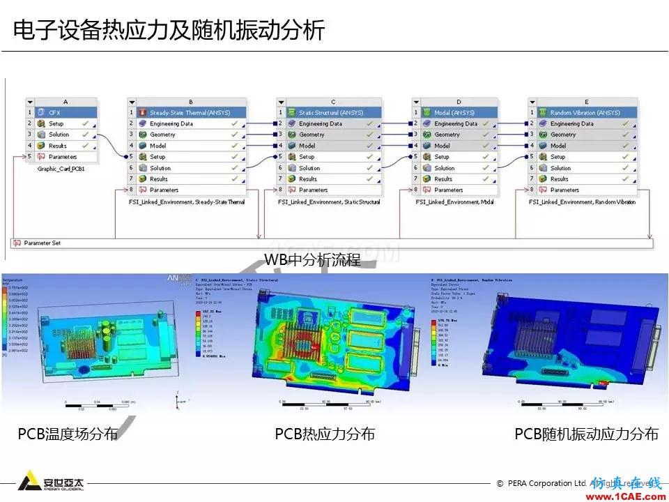 方案   电子设备仿真设计整体解决方案ansys hfss图片36