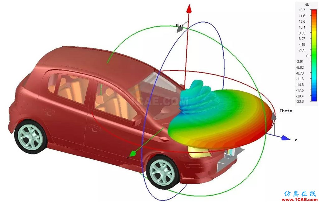 车载毫米波雷达技术之EMC仿真技术HFSS结果图片6