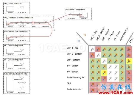 ansys电磁分析:复杂环境中的无线系统仿真HFSS分析图片3