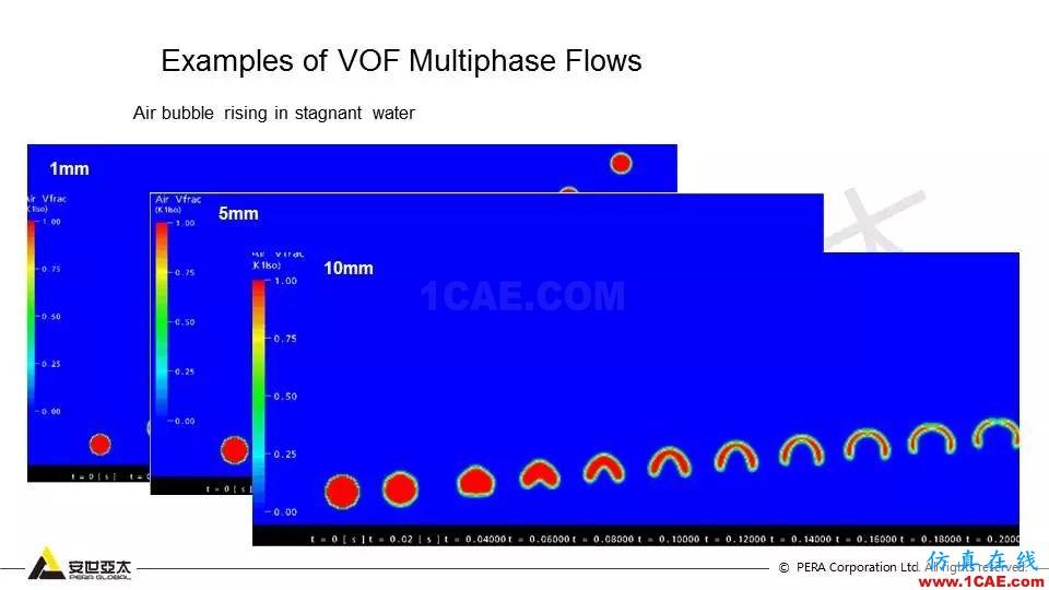 FLUENT对液面晃动的仿真分析fluent培训课程图片11
