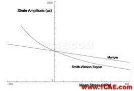 Fe-safe疲劳算法概述fe-Safe分析案例图片2