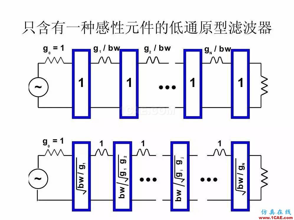 干货!滤波器设计实例讲解(PPT)HFSS分析案例图片23