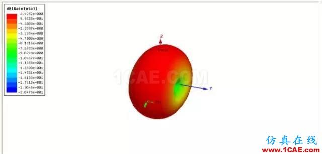 天线基础知识普及(转载)HFSS结果图片1