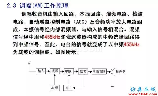射频电路:发送、接收机结构解析HFSS图片38