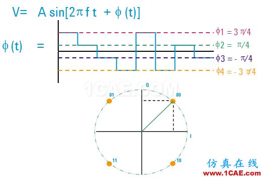 IC好文推荐:信号源是如何工作的?HFSS分析图片33