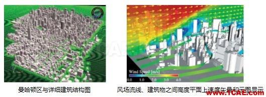 专题 | 环境与气象的CFD解决方案fluent结果图片9