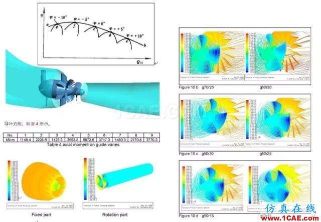 技术分享 | 旋转机械仿真应用概述ansys仿真分析图片4