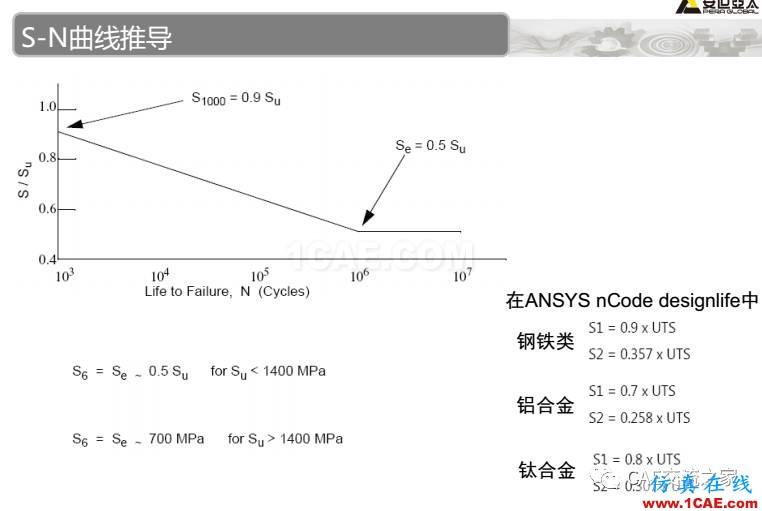 ansys疲劳分析基础理论ansys结构分析图片16