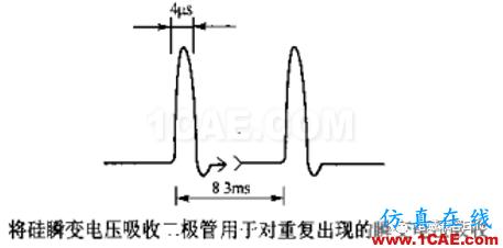 瞬变干扰吸收器件讲解(三)——TVS管与TSS管HFSS仿真分析图片18
