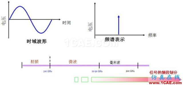 IC好文推荐:信号源是如何工作的?HFSS分析图片4