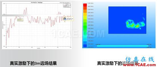 ANSYS电子系统EMC设计解决方案