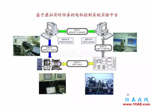 【PPT分享】新能源汽车永磁电机是怎样设计的?Maxwell技术图片24